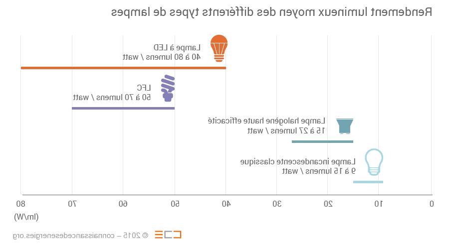 Comment augmenter la puissance d'une LED ?