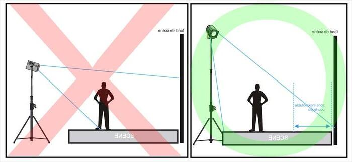 Comment éclairer une petite scène ?