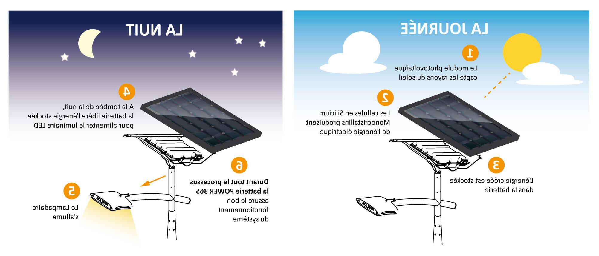 Comment faire fonctionner une lampe solaire ?