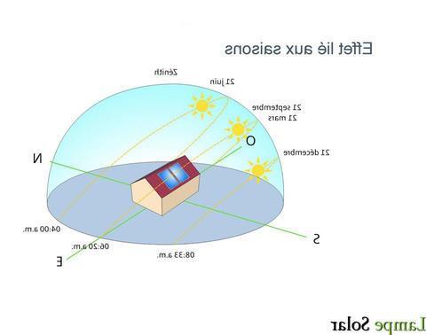 Comment faire fonctionner une lampe solaire sans soleil ?